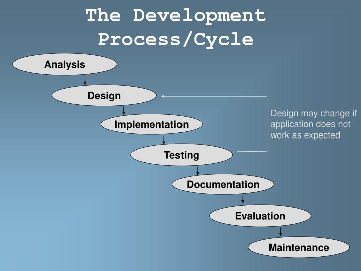 The development process cycle
