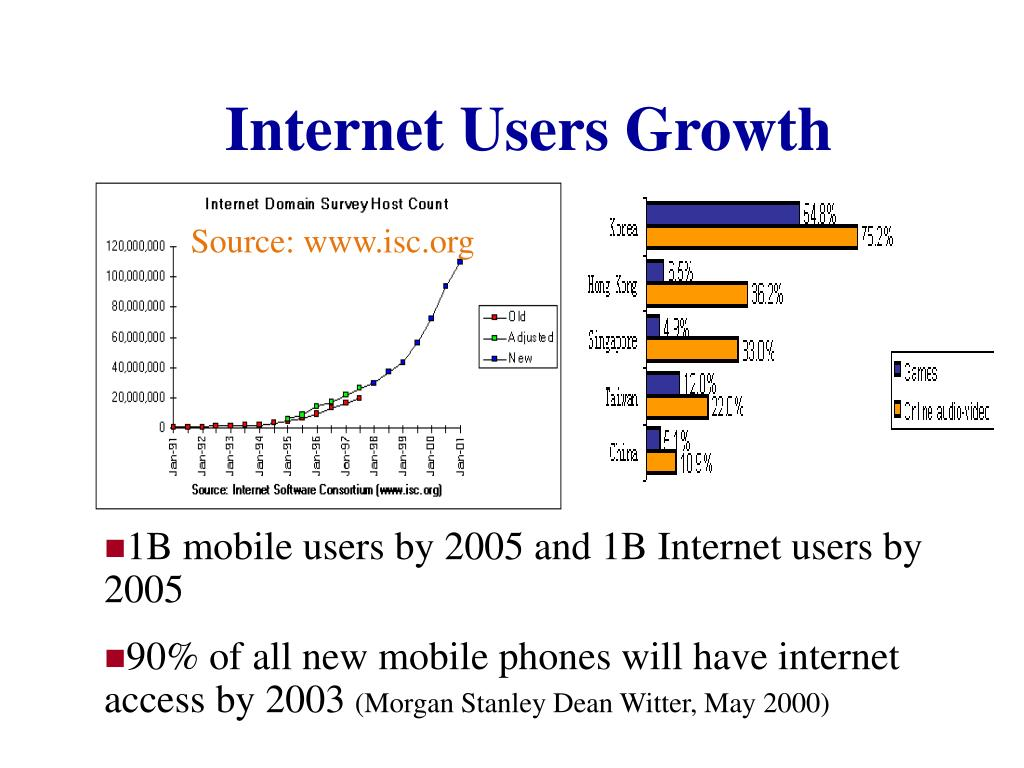 Internet Users Growth