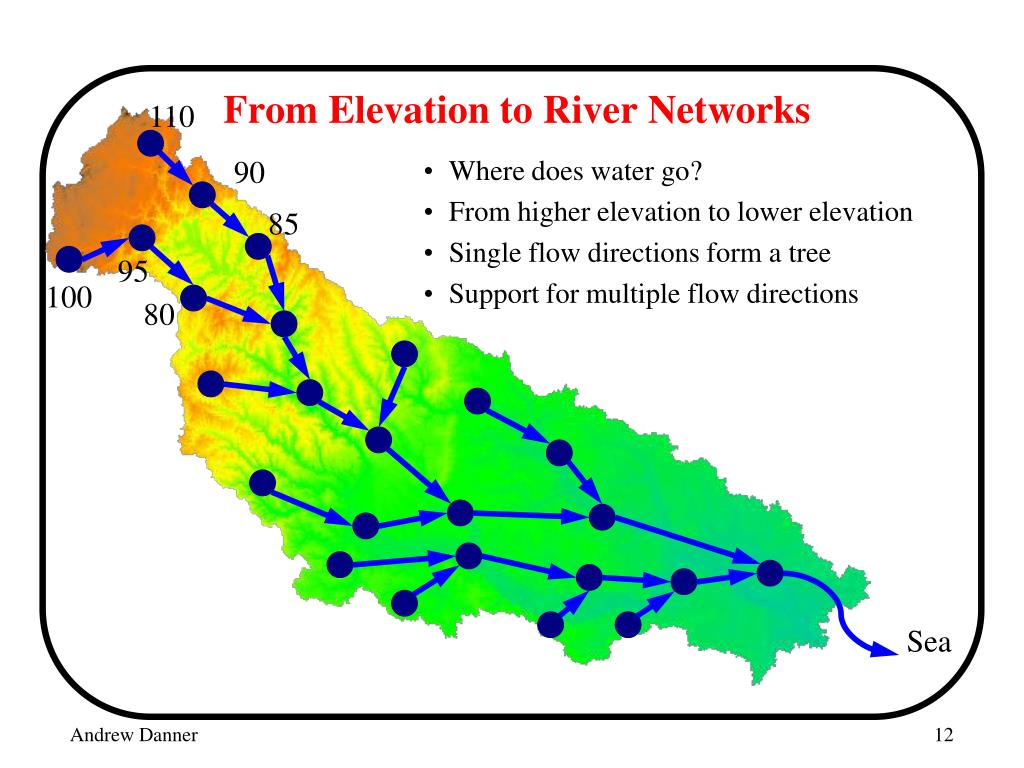 From Elevation to River Networks