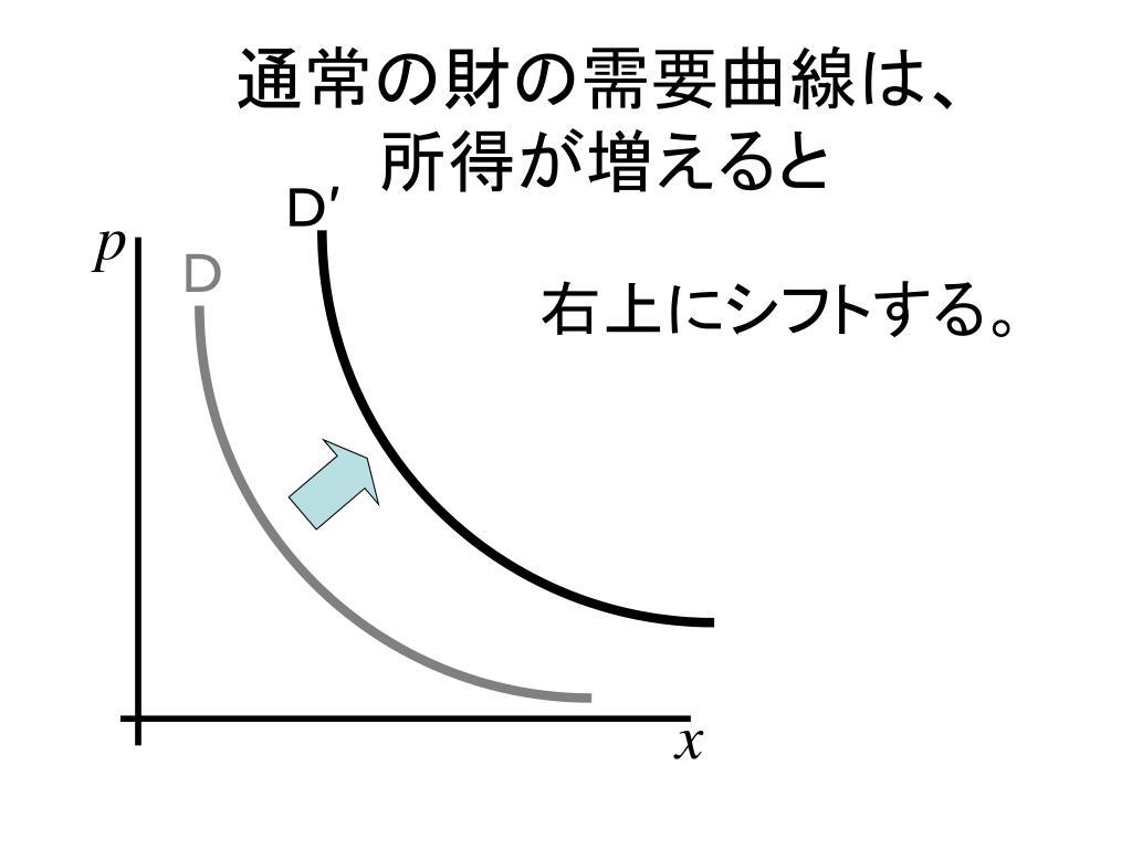 通常の財の需要曲線は、
