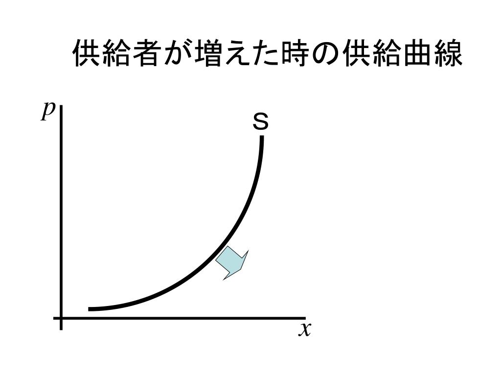 供給者が増えた時の供給曲線