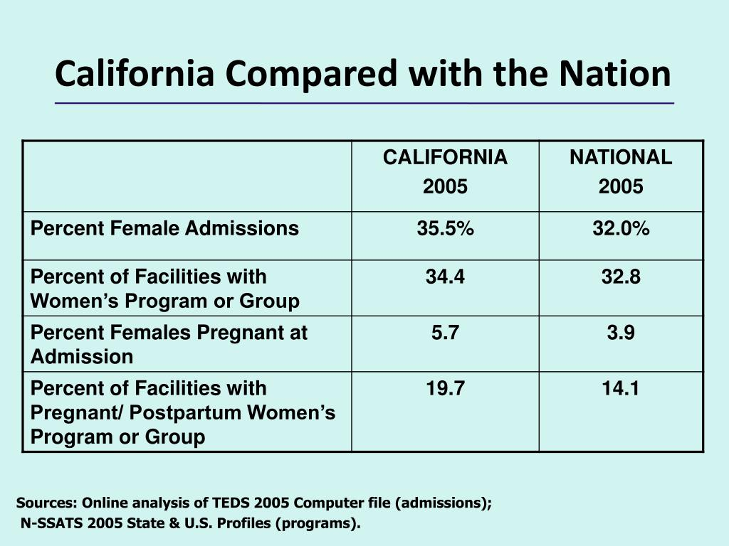 California Compared with the Nation