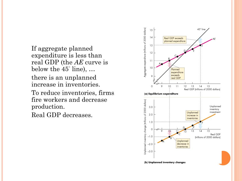 If aggregate planned expenditure is less than real GDP (the