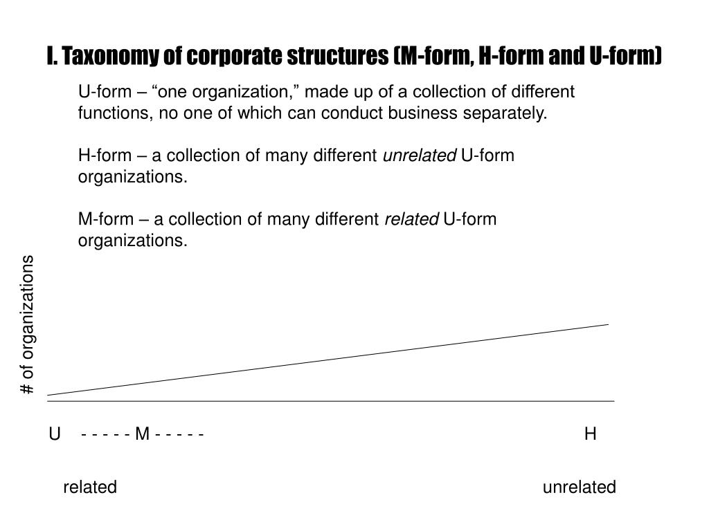 I. Taxonomy of corporate structures (M-form, H-form and U-form)