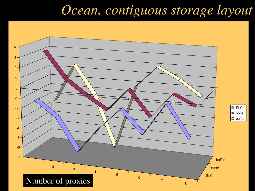 Ocean, contiguous storage layout