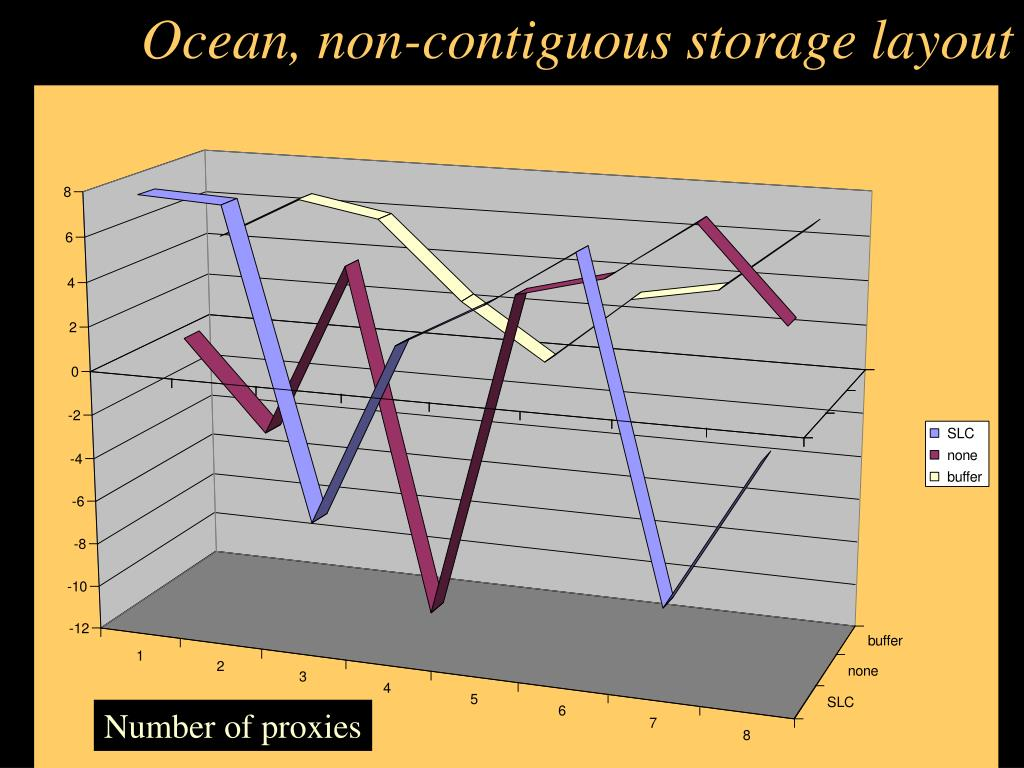 Ocean, non-contiguous storage layout