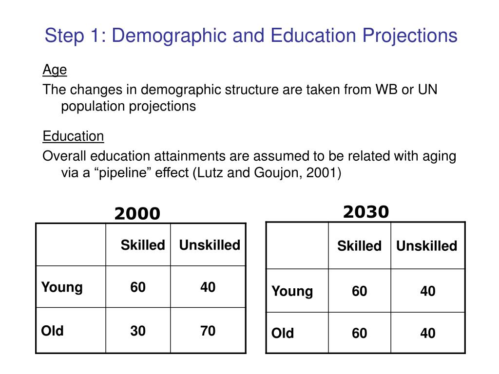 Step 1: Demographic and Education Projections