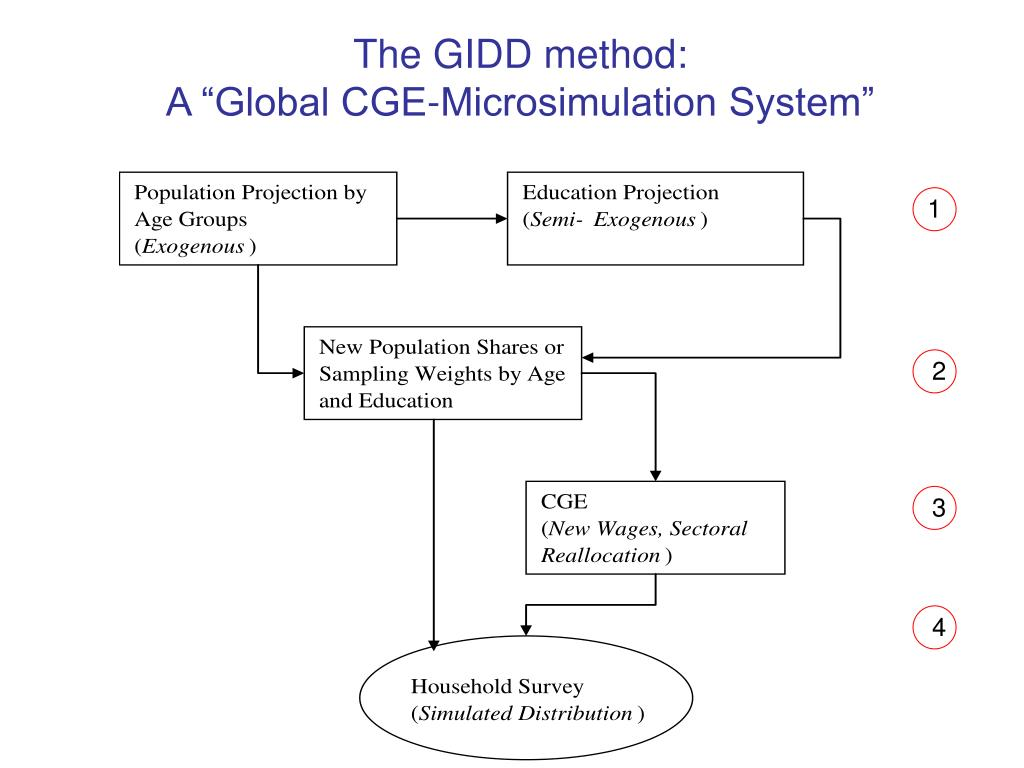 The GIDD method: