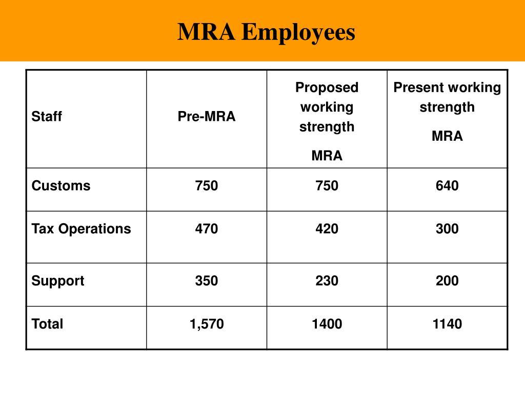 MRA Employees