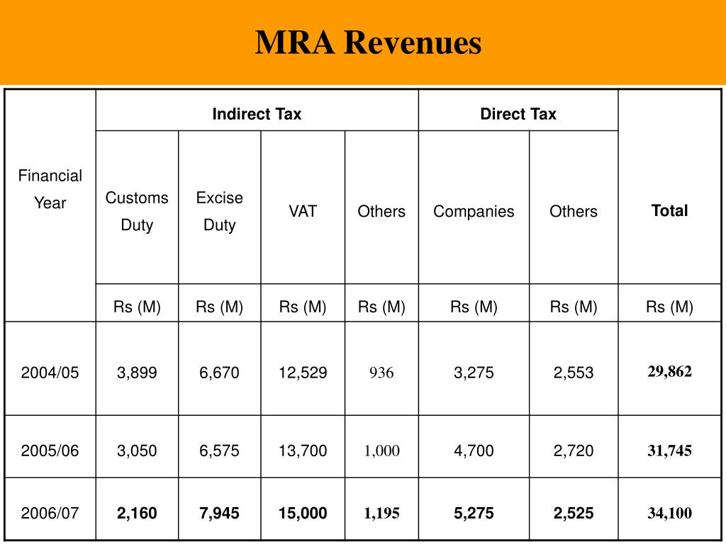 MRA Revenues