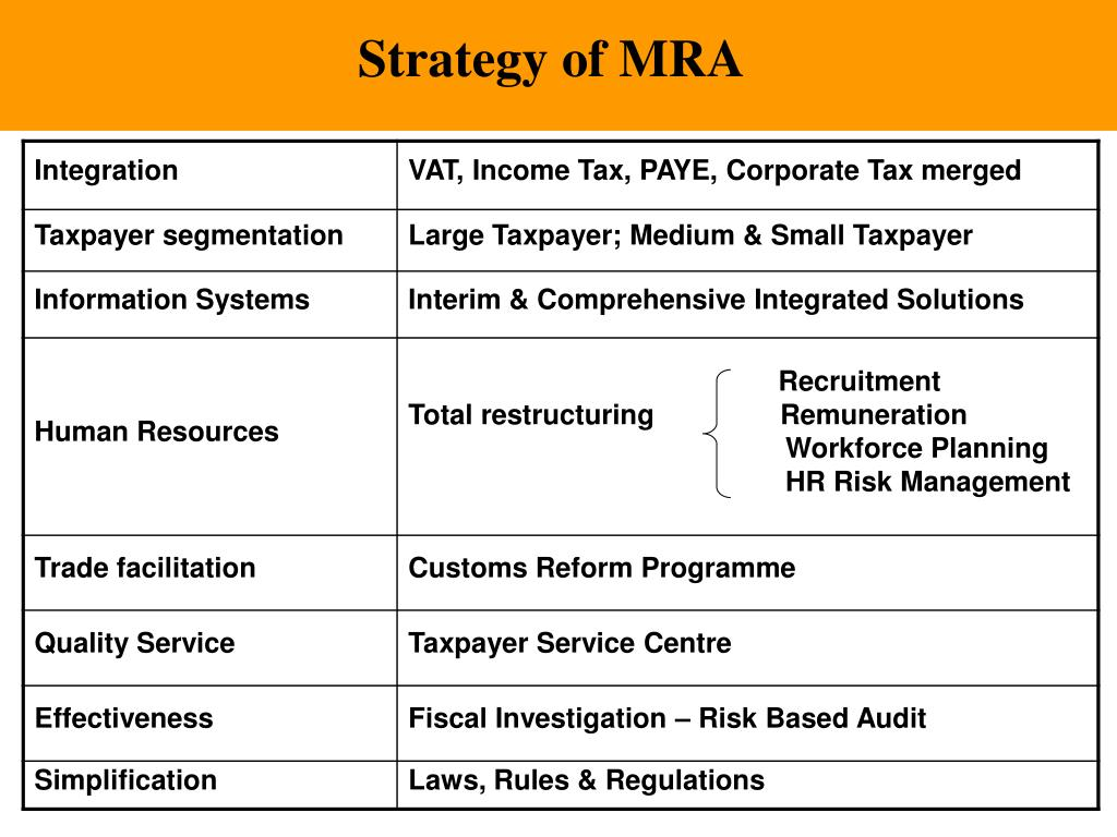 Strategy of MRA