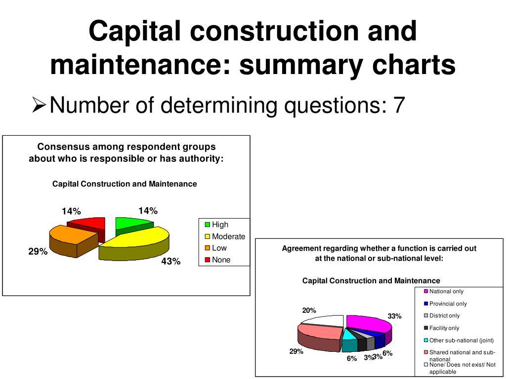 Capital construction and maintenance: summary charts