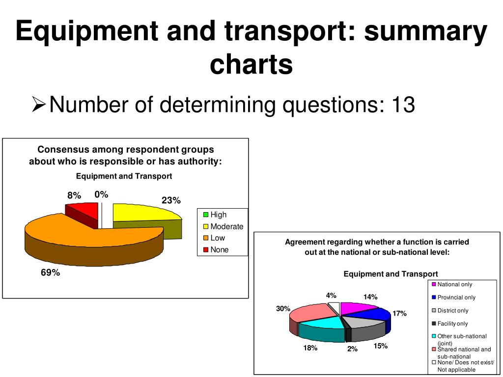 Equipment and transport: summary charts