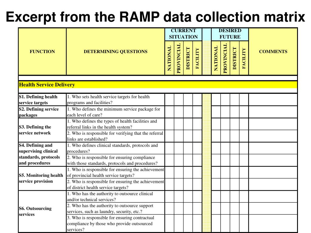 Excerpt from the RAMP data collection matrix