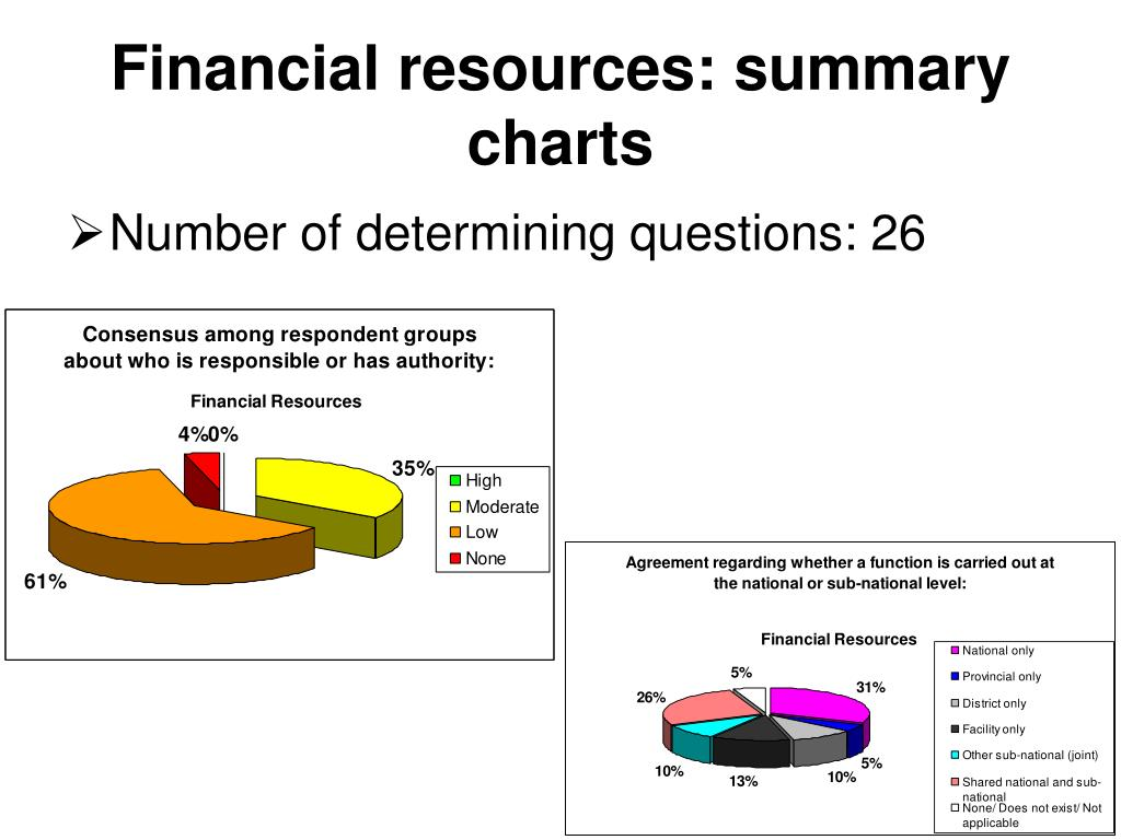 Financial resources: summary charts