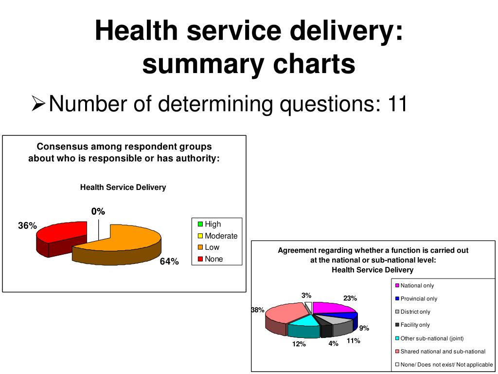 Health service delivery: