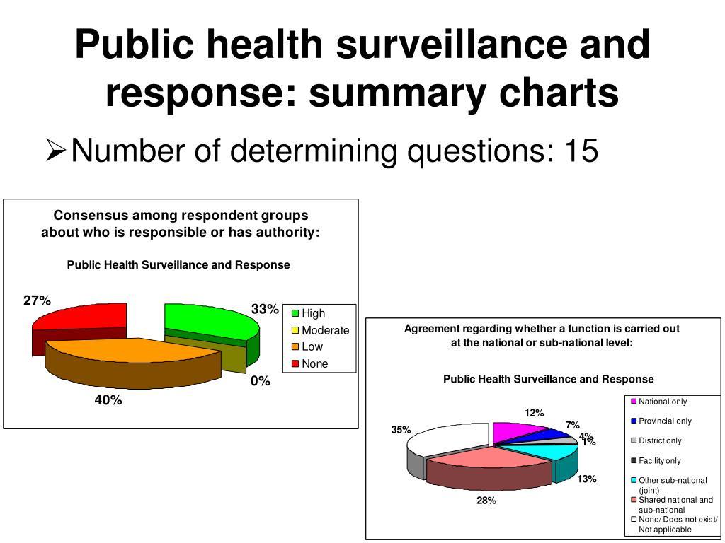 Public health surveillance and response: summary charts