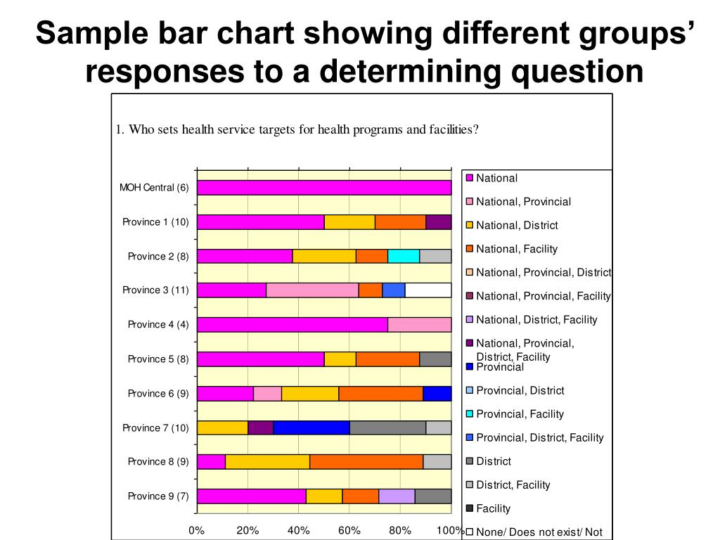 Sample bar chart showing different groups' responses to a determining question