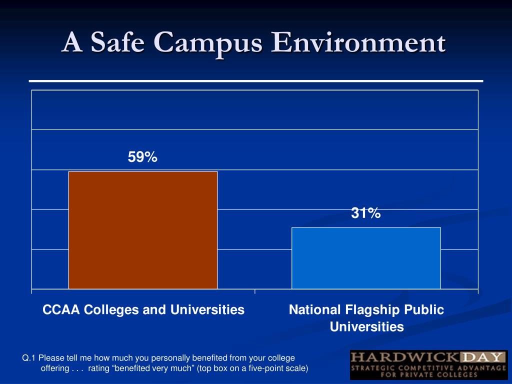 A Safe Campus Environment