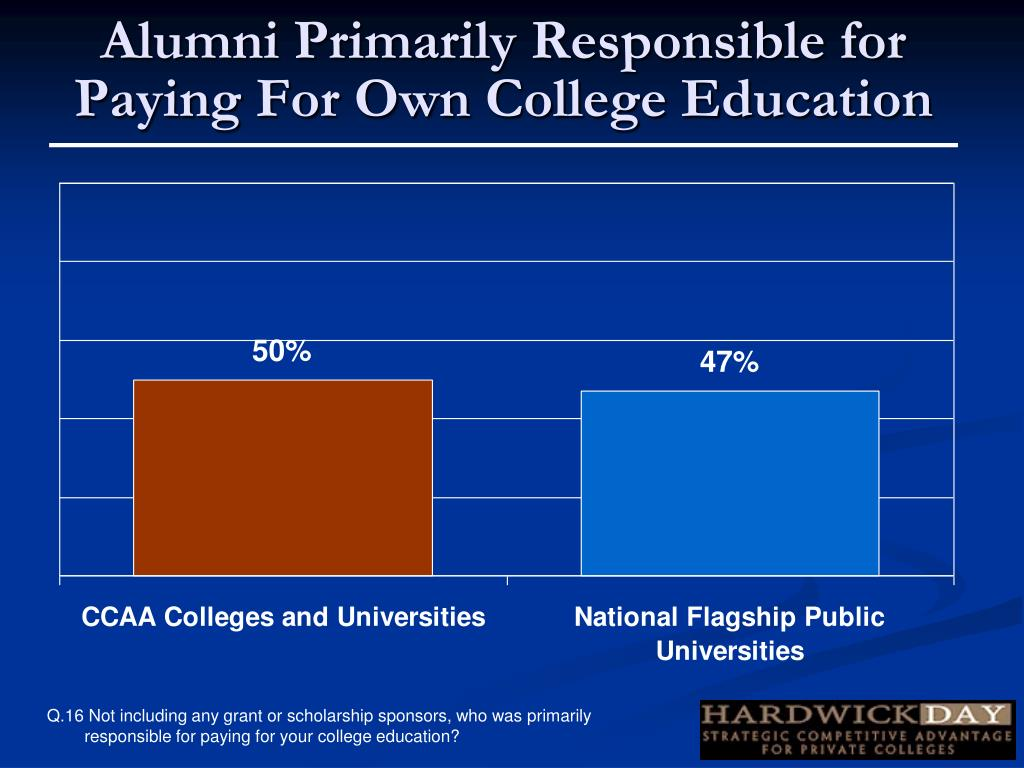 Alumni Primarily Responsible for Paying For Own College Education