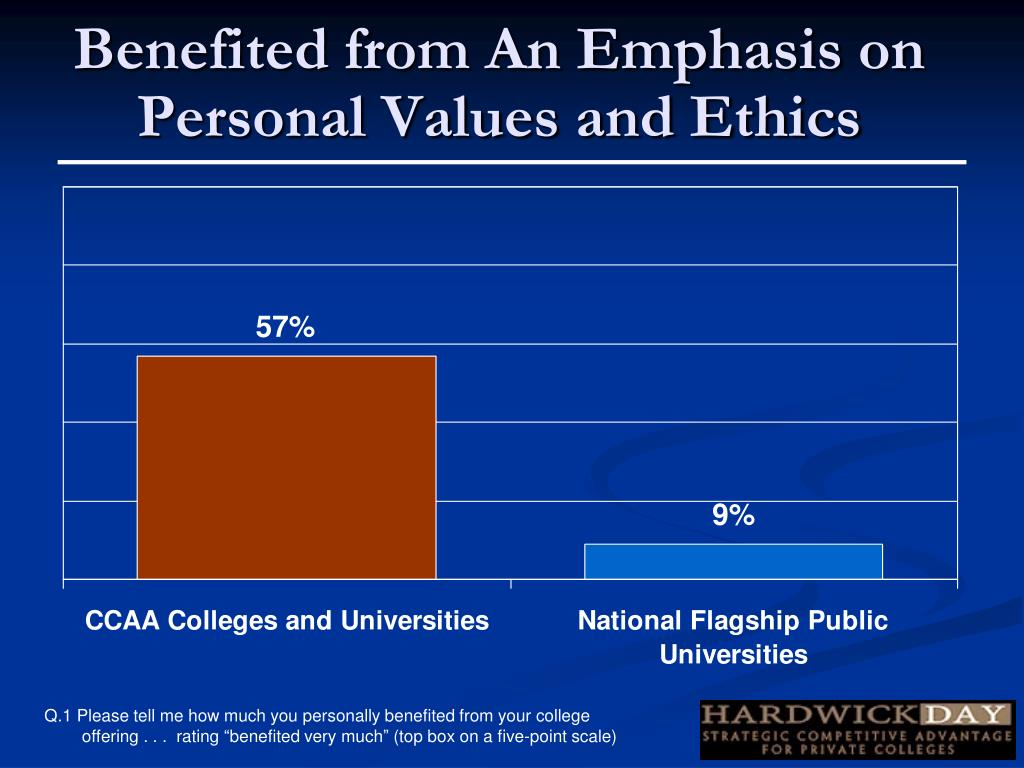 Benefited from An Emphasis on Personal Values and Ethics