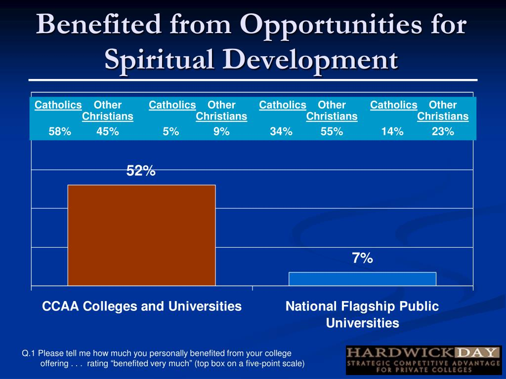 Benefited from Opportunities for Spiritual Development
