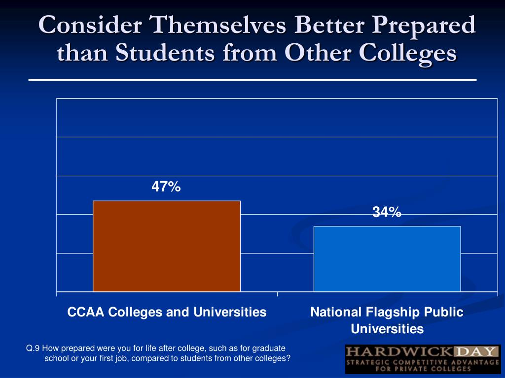 Consider Themselves Better Prepared than Students from Other Colleges