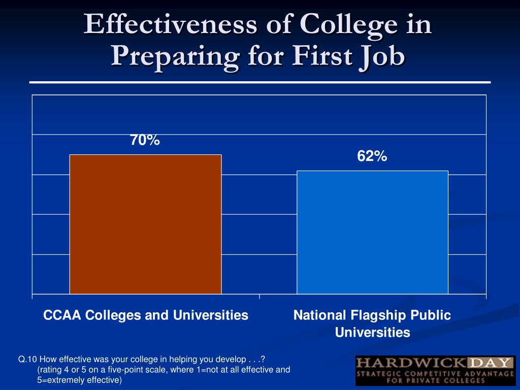 Effectiveness of College in Preparing for First Job