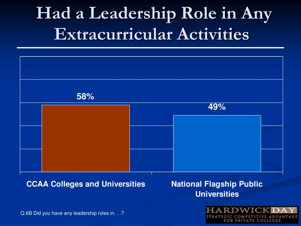 Had a Leadership Role in Any Extracurricular Activities