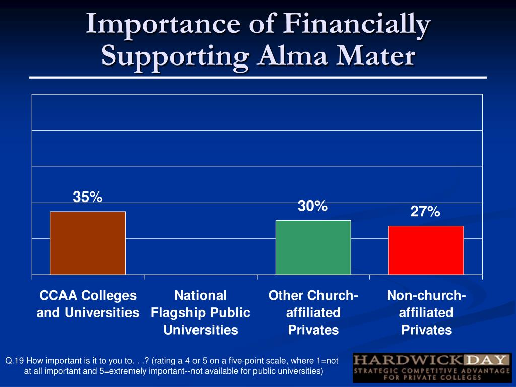 Importance of Financially Supporting Alma Mater