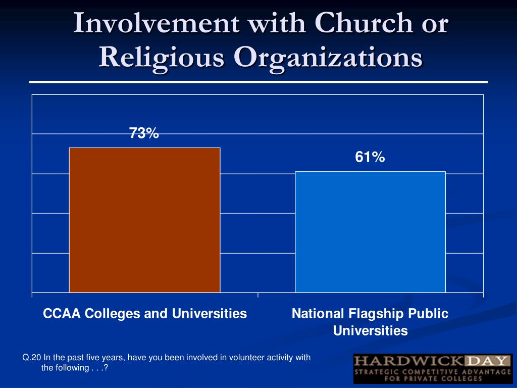 Involvement with Church or Religious Organizations