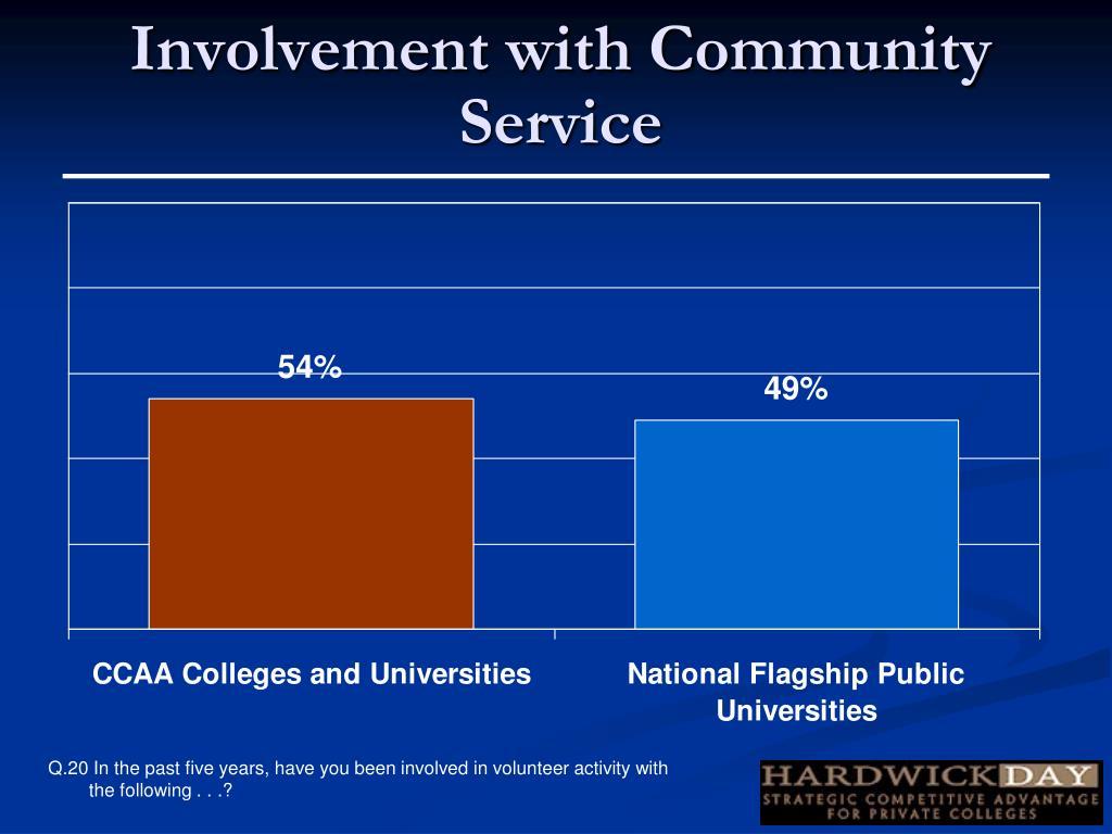Involvement with Community Service