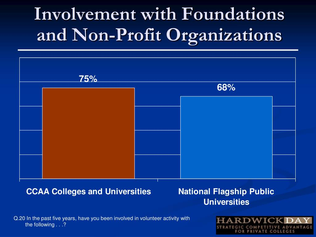 Involvement with Foundations and Non-Profit Organizations
