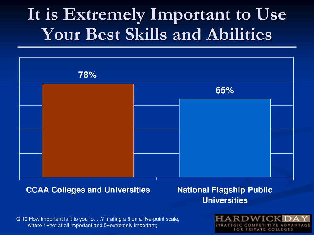 It is Extremely Important to Use Your Best Skills and Abilities