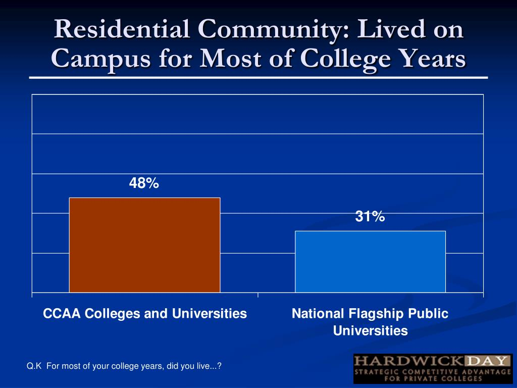 Residential Community: Lived on Campus for Most of College Years