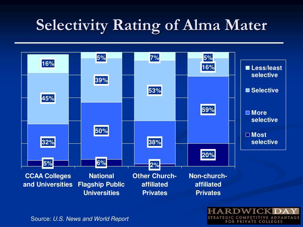 Selectivity Rating of Alma Mater