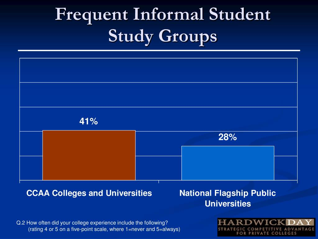 Frequent Informal Student