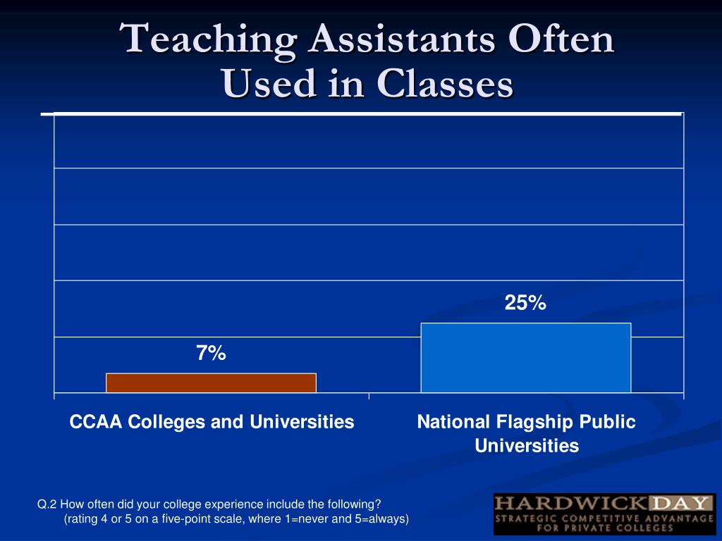 Teaching Assistants Often Used in Classes