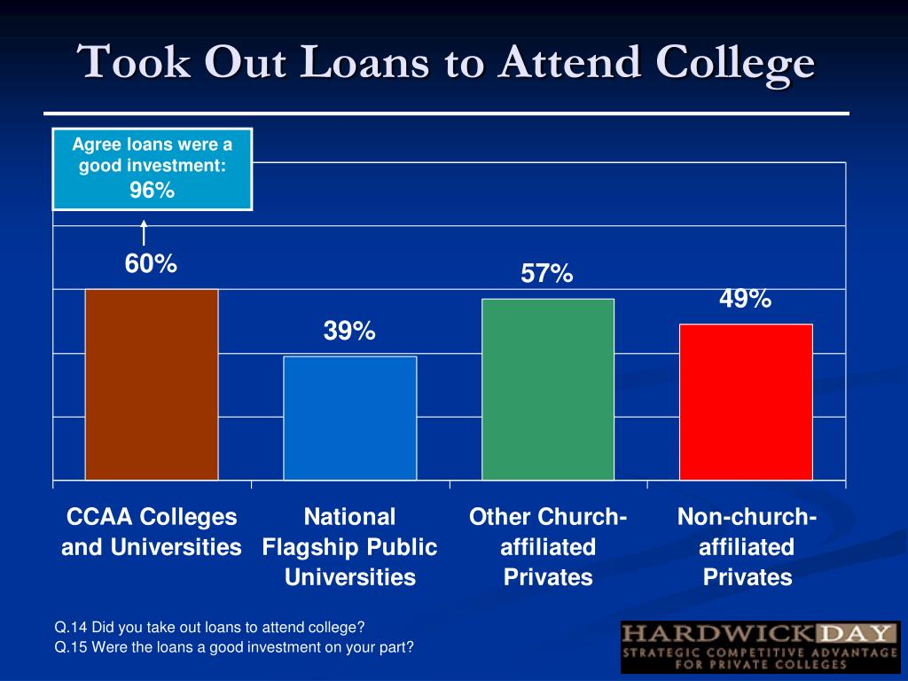 Took Out Loans to Attend College