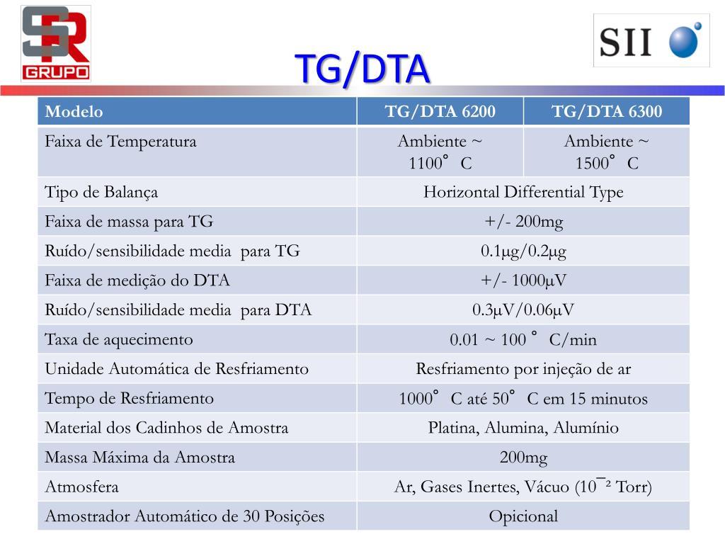 TG/DTA