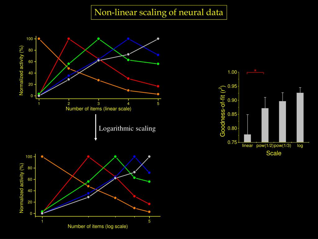 Non-linear scaling of neural data
