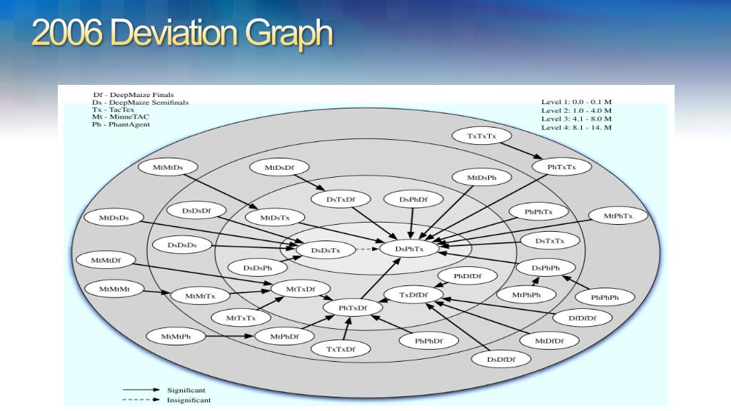 2006 Deviation Graph