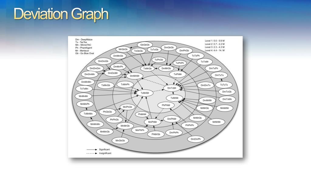 Deviation Graph
