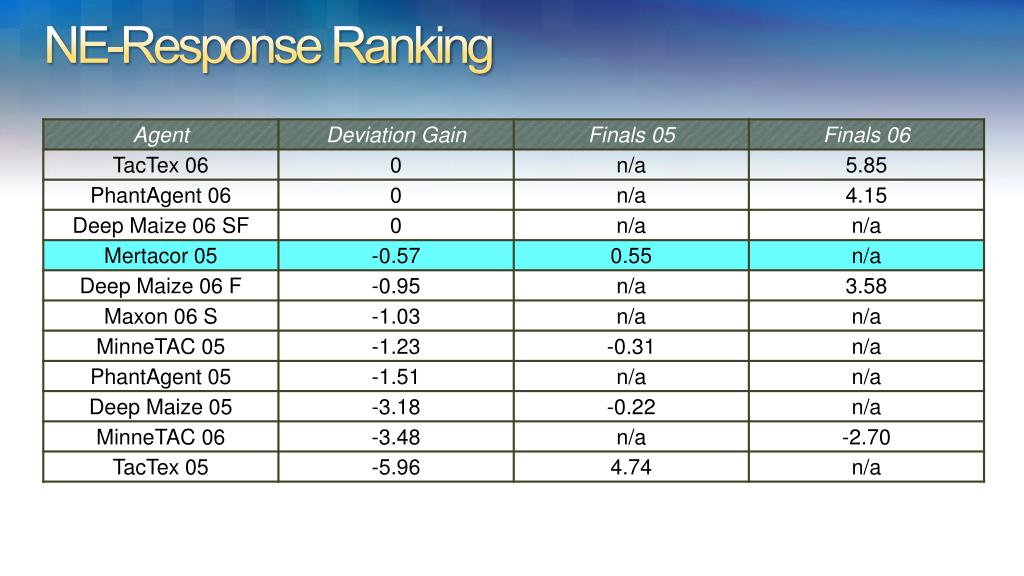 NE-Response Ranking