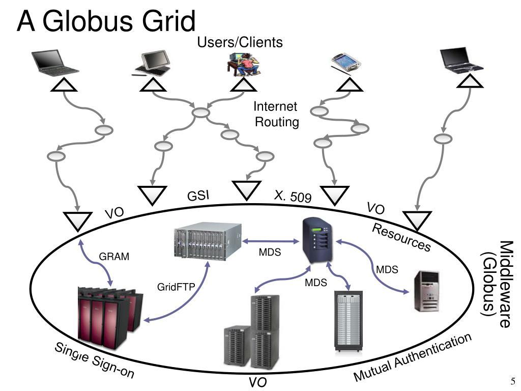 A Globus Grid