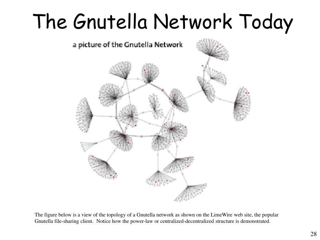 The Gnutella Network Today