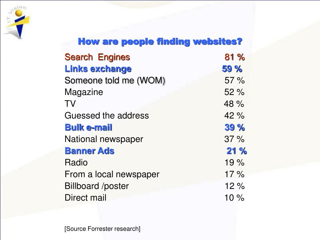 How are people finding websites?