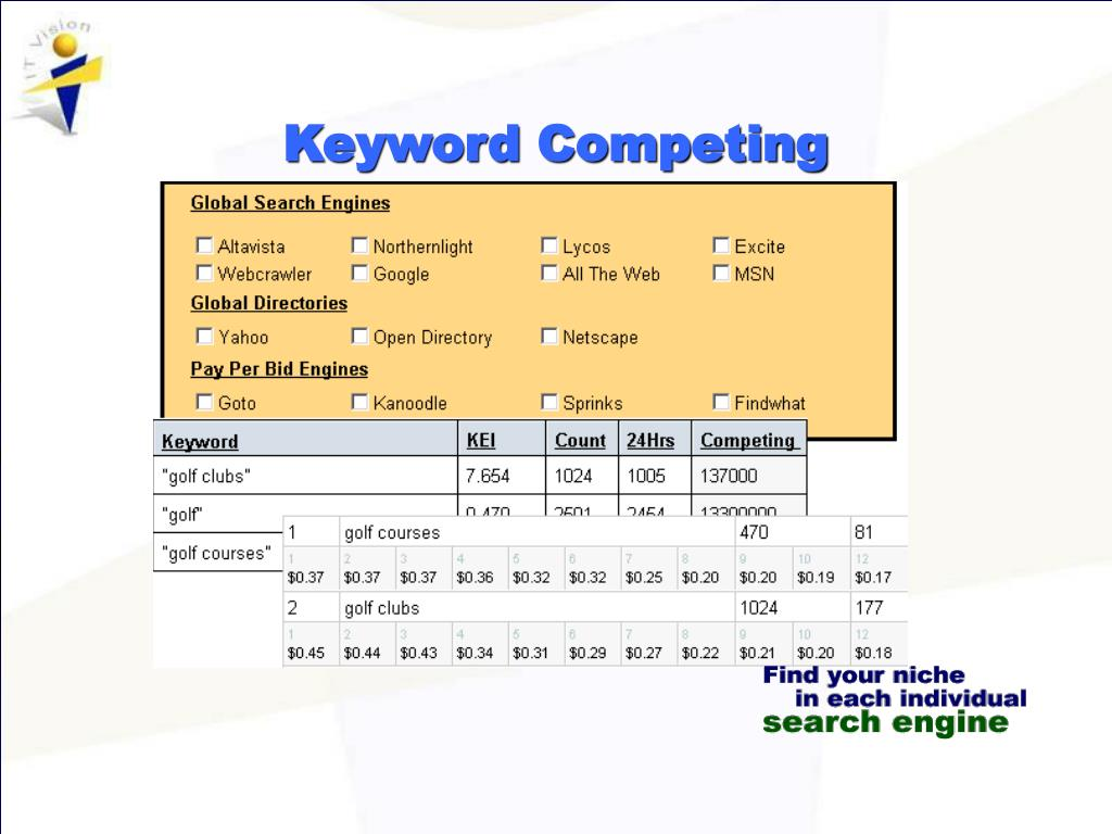 Keyword Competing