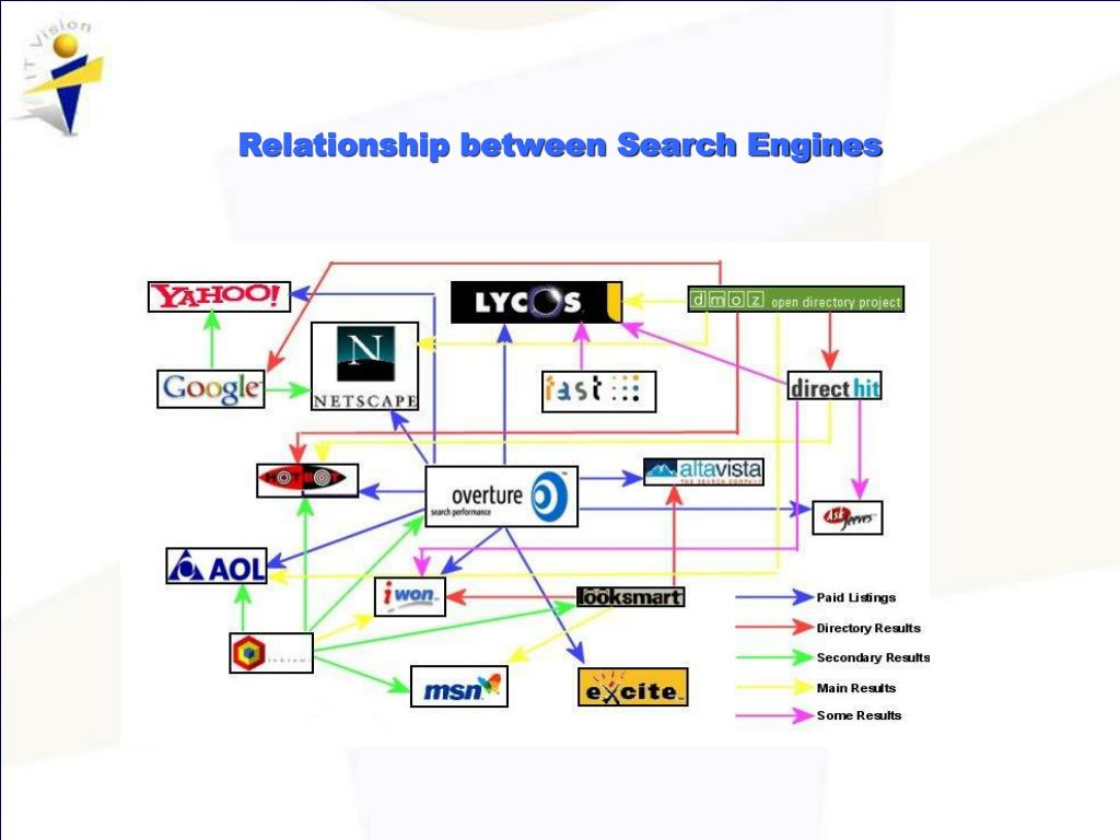 Relationship between Search Engines