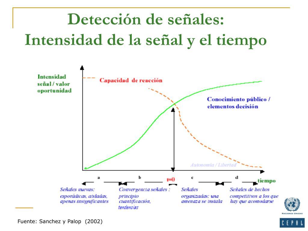 Detección de señales:
